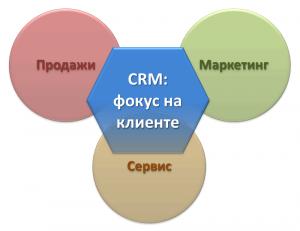 управление клиентами и CRM popsa.biz