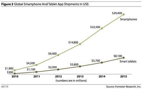 Войны продавцов мобильных приложений - popsa.biz