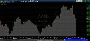 Акции Apple day popsa.biz