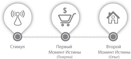 FMOT новій маркетинг popsa.biz