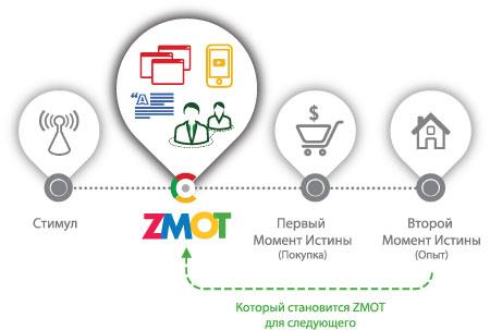 ZMOT новый маркетинг popsa.biz