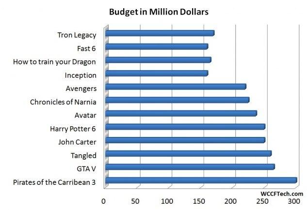 Кино-бизнес бюджет popsa.biz