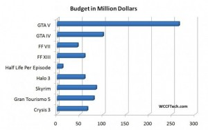 Видеоигры бюджет popsa.biz