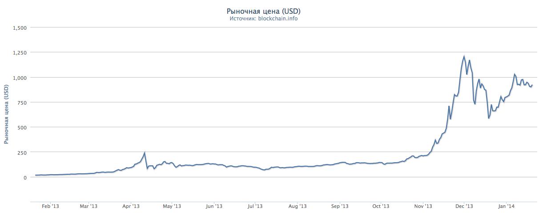 Криптовалюта Bitcoin_Рыночная_цена__USD_ popsa.biz