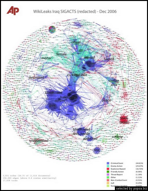 popsabiz - журналистика данных - инфоргафика - сенсмейкер 3 3